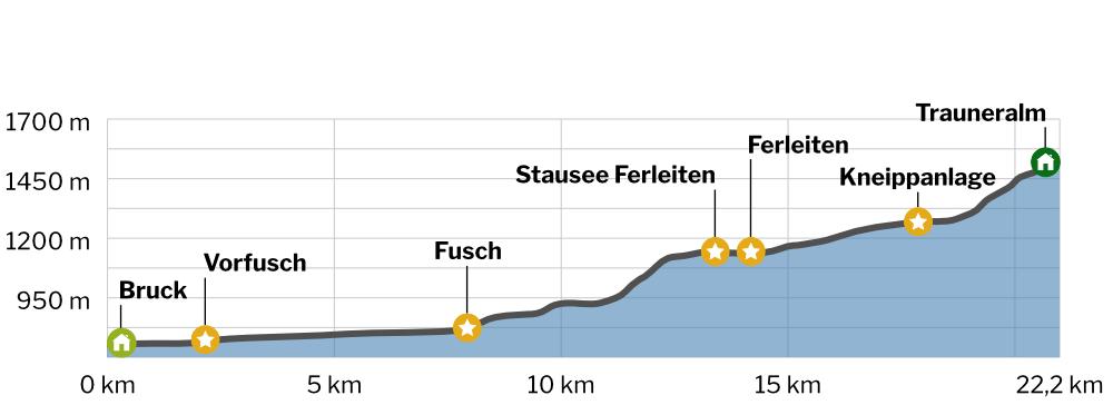 Bruck - Trauneralm Höhenprofil