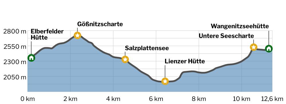 Elberfelder Hütte - Wangenitzseehütte Höhenprofil