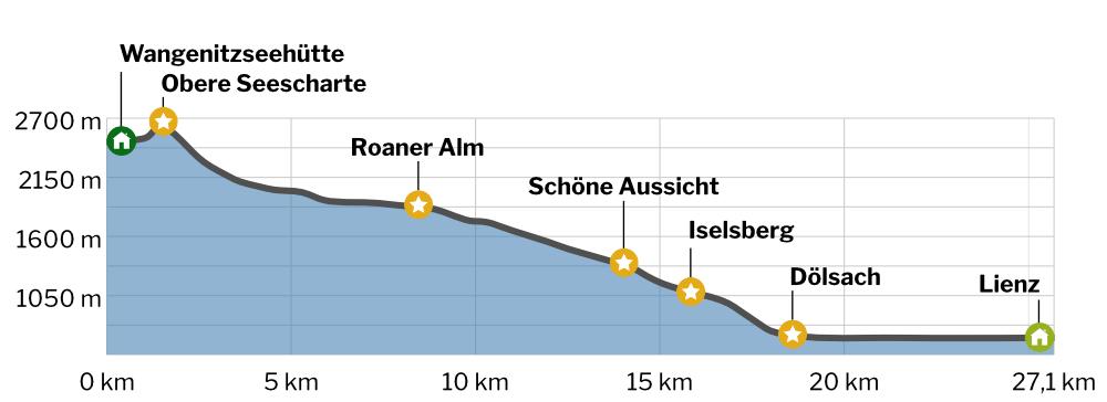 Wangenitzseehütte - Lienz Höhenprofil