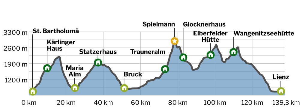 Alpenüberquerung von Berchtesgaden nach Lienz Höhenprofil